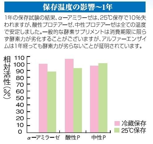 アルファーエンザイム 保存温度の影響
