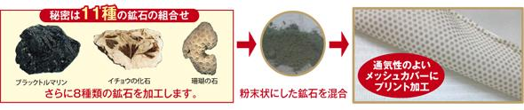 アルファーマット 鉱石付きメッシュカバー
