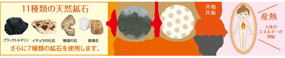 11種類の天然鉱石 さらに7種類の鉱石を使用します。 粉末状にした 鉱石を混合 特殊技術によるプリント加工