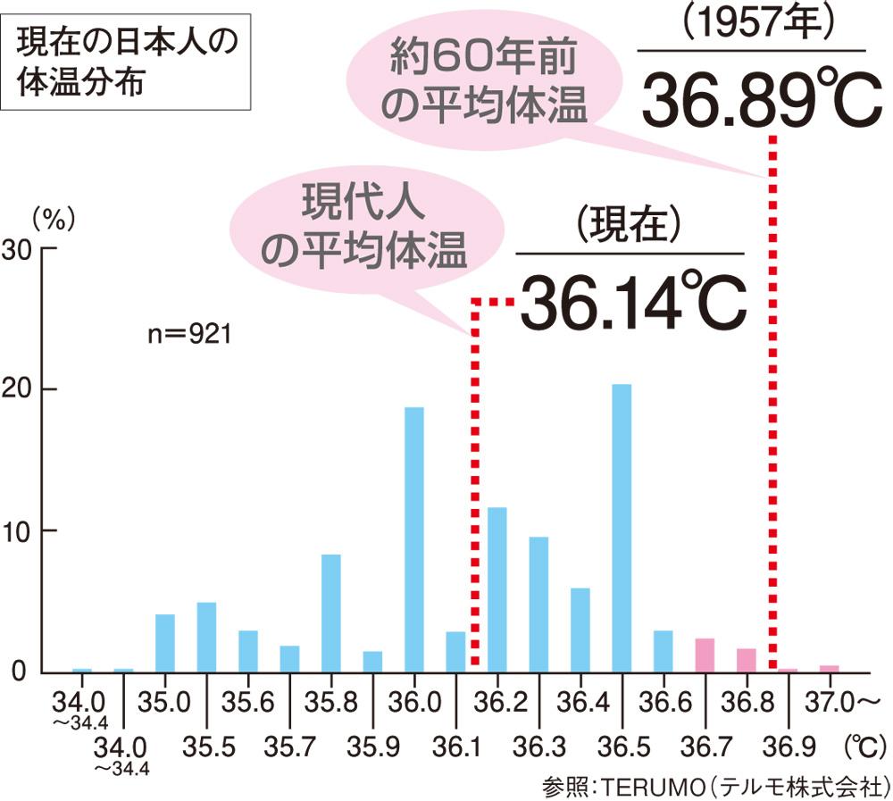 現在の日本人の体温分布