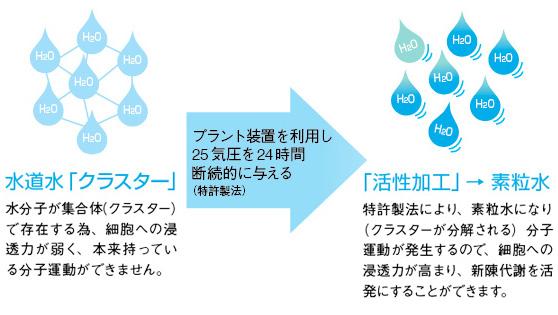 素粒水はどうやってつくられる?