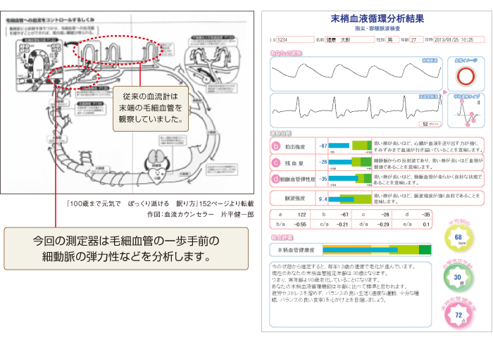 血管推定年齢測定 レポート例