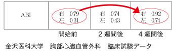 金沢医科大学 胸部心臓血管外科 臨床試験データ